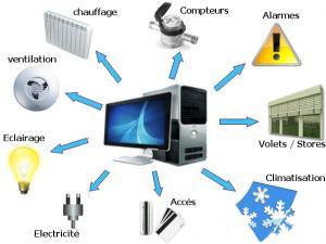 connaissez-vous-le-systeme-gestion-technique-de-batiment-gtb-16808810
